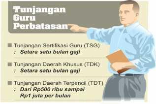 Kemendikbud: Ada Pemerintah Provinsi, Kota dan Kabupaten Abai Memenuhi Kesejahteraan Guru