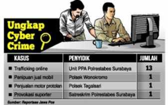 Seorang dokter Ditangkap Siber Bareskrim Polri, Karena Hina Presiden dan Panglima TNI di FB
