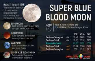 Gerhana Bulan, BMKG: Waspada Gelombang Tinggi di Pesisir Indramayu dan Cirebon